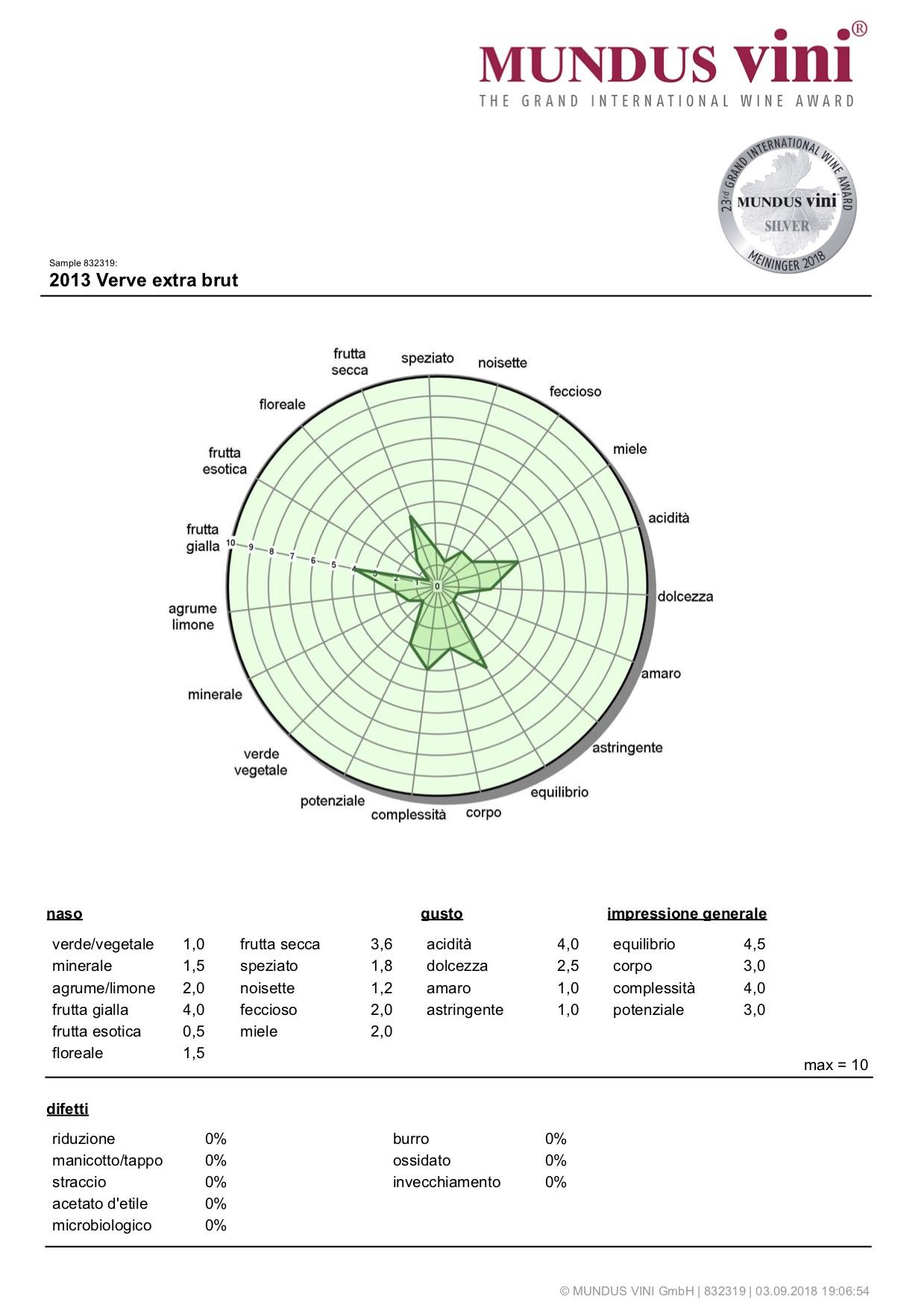 Mundus Vini 2018 – Verve – Argento