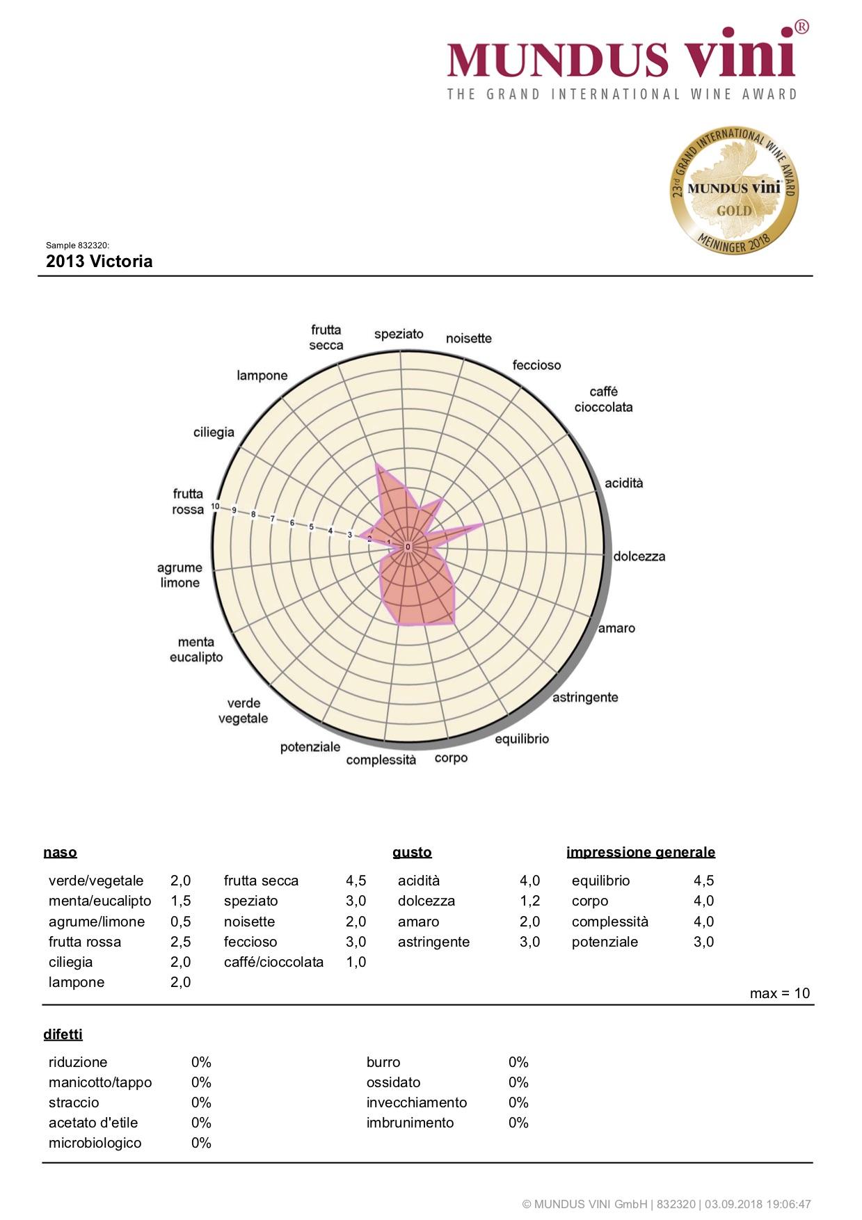 Mundus Vini 2018 – Victoria – ORO
