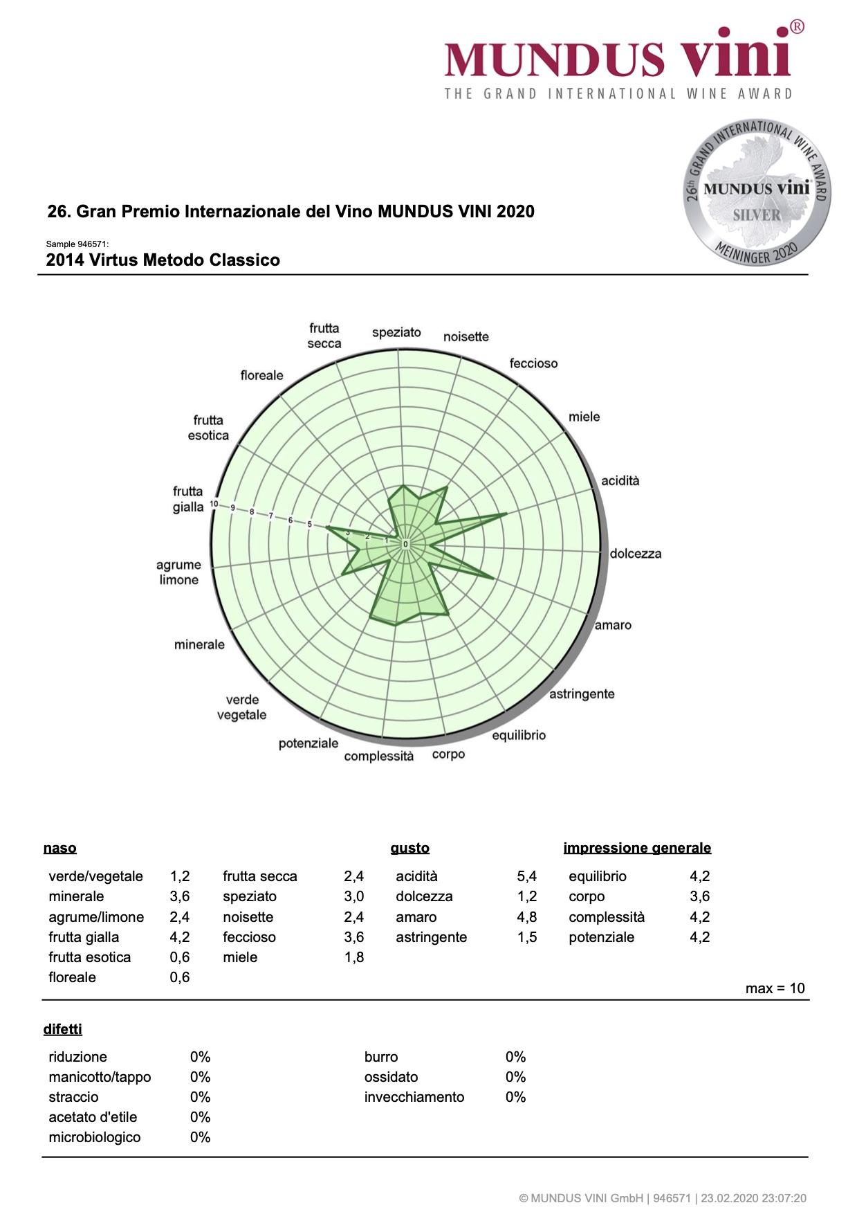 Mundus 2020 – Virtus 2014 – Silver