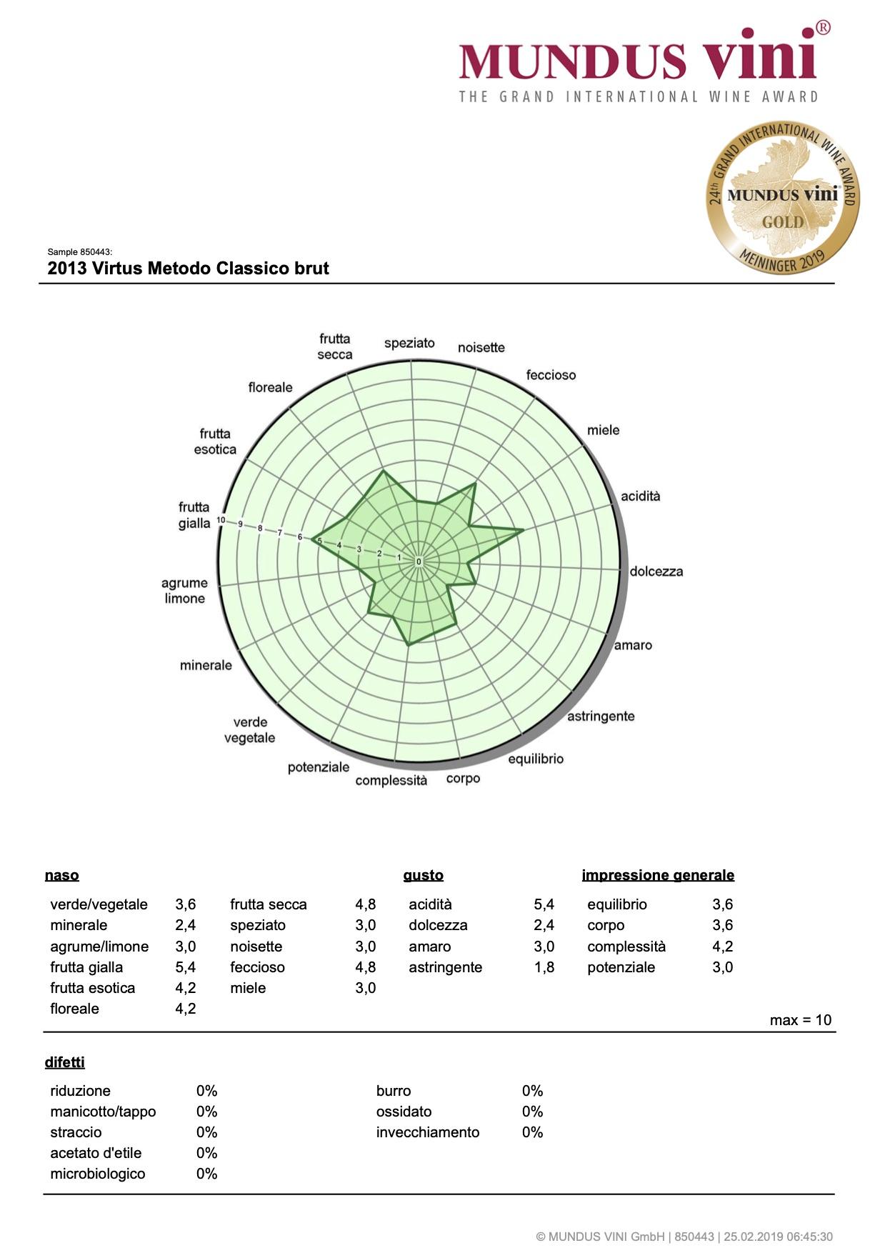 Mundus Vini 2019- Degustazione Primavera – Virtus 2013 GOLD
